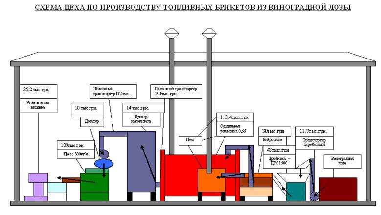 схема цеха по производству