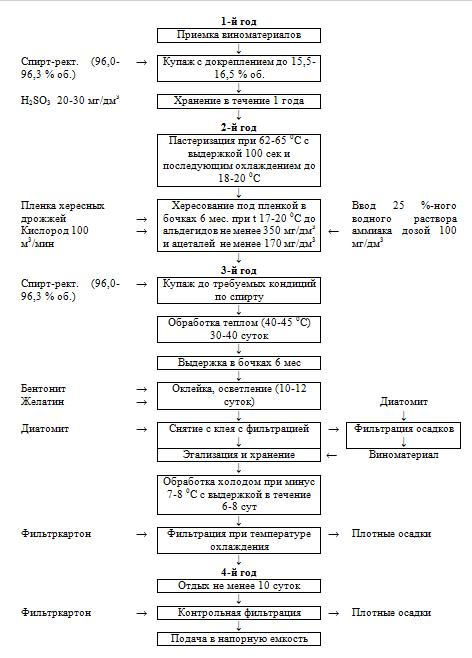 Схема производства хереса