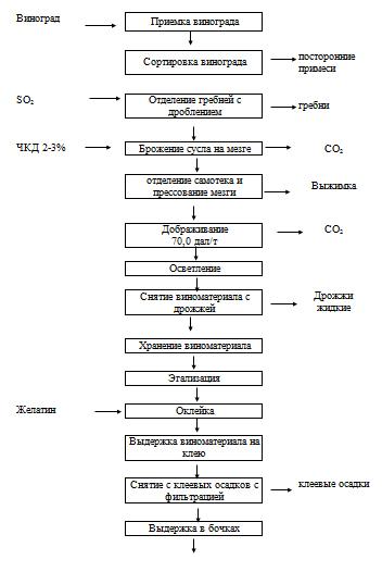 Технологическая схема производства вина фото 361