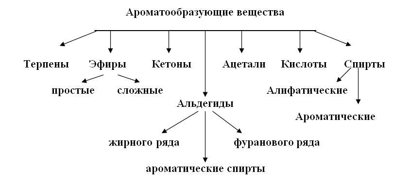 Ароматообразующие вещества